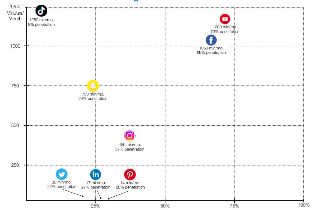 2019: Top 57 Social Media Platforms Every Executive Should Know (Updated)
