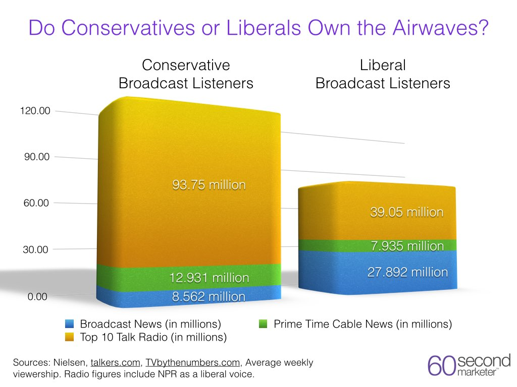 the conservatives vs the liberals essay In the us, it has always been a topic of political debates the issue on the conservative type of government and its edge against the liberal ones, vice versa.