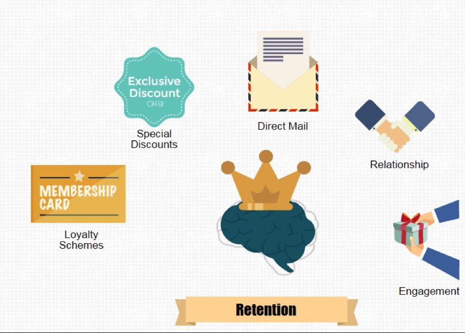 Customer_retention
