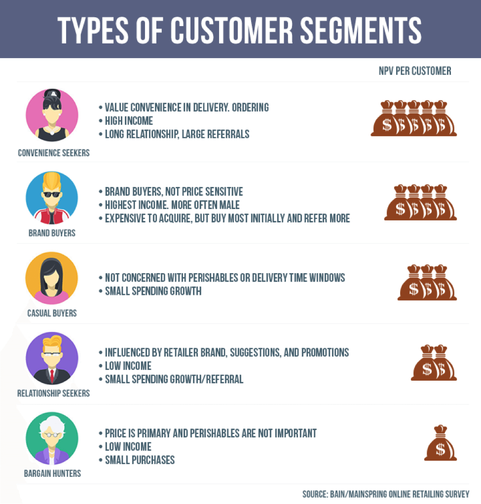 Types_of_customers