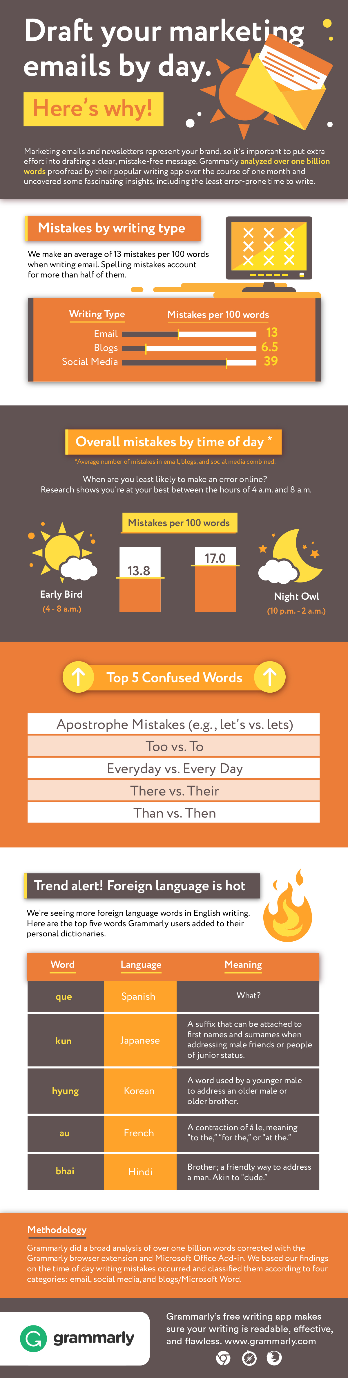 The Most Common Email Grammar Mistakes and How to Avoid Them