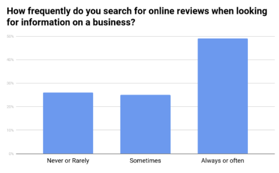 What Marketers Need to Know About Online Reviews | 60 Second